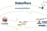 Datenfluss im World Wide Web