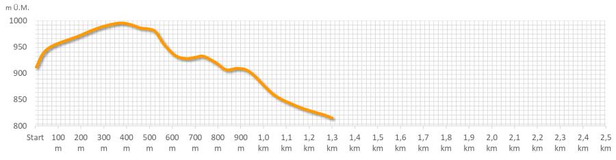 Route orange