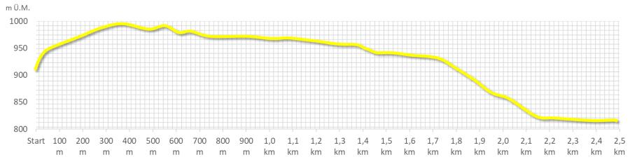 Route gelb