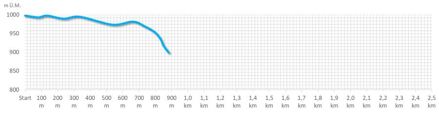 Route hellblau