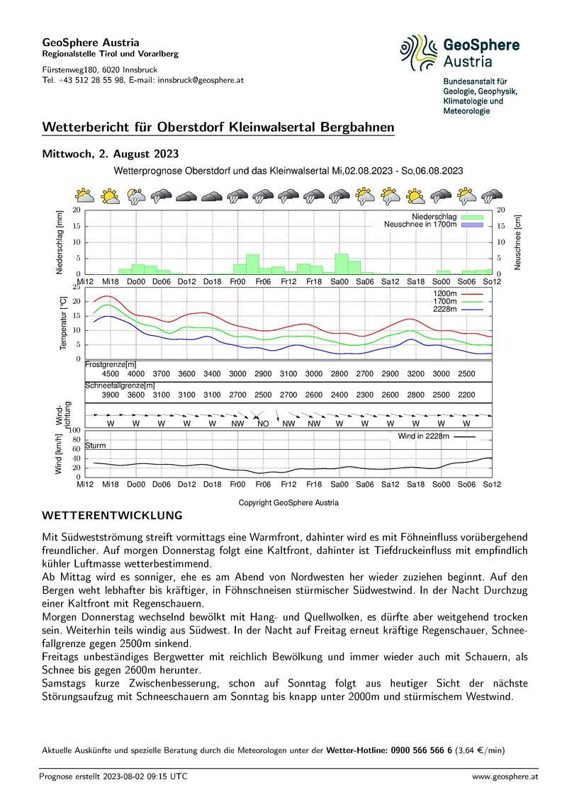 ZAMG Wetterbericht