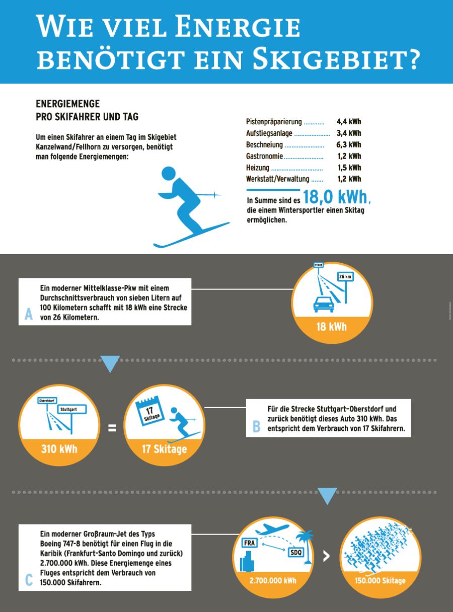 Wie viel Energie benötigt ein Skigebiet
