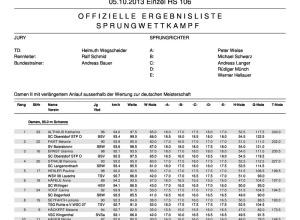 Ergebnisliste Damen HS 106 05.10.2013