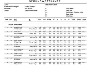 Ergebnisse Bayerischer Schülercup 2014 Skisprung