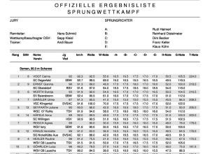 Ergebnisse DSV Jugendcup / Deutschlandpokal Skispringen Damen 21.09.2014