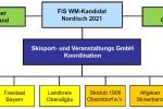 Organigramm WM-Bewerbung 2021