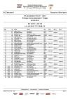 Startliste Laufwettkampf Nordische Kombination 10km