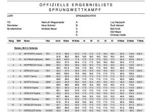 Ergebnisliste Deutsche Meisterschaft Dame-Skispringen