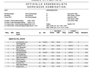 Ergebnis Nordische Kombination DSV Jugendcup/Deutschlandpokal 19.09.2015