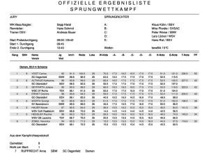 Ergebnisliste Damen HS 106_20.09.2016