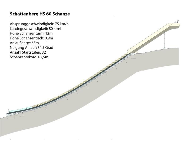 Schanzenprofil HS 60