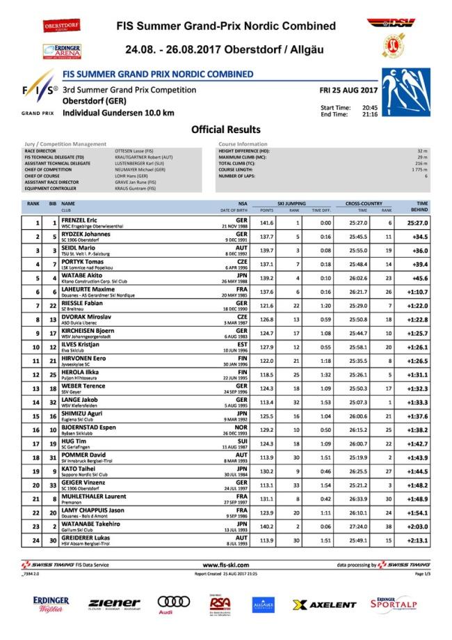 Ergebnis Freitag FIS-Sommer- Grand- Prix