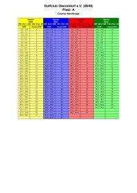 Course-Rating-2021_Herren_9-Loch