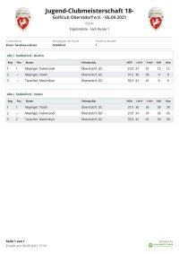 2021-09-05 Ergebnisliste Jugendmeisterschaft 18-Loch