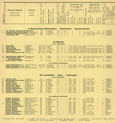 Gastgeberverzeichnis Winter 1955/56 Seite 2