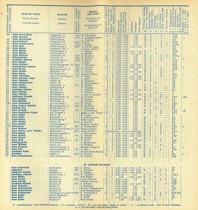 Gastgeberverzeichnis 1960/61 Seite 7