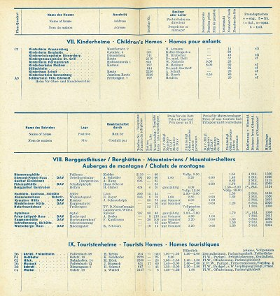 Gastgeberverzeichnis 1960/61 Seite 8
