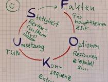 Fokus-Kreis - ICO Impulse Consult