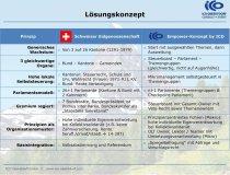 ICO ImpulseConsult Netzwerk-Treffen Allgäu5