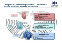 ICO ImpulseConsult Netzwerk-Treffen Allgäu8