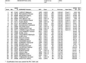 18.01.2014 Ergebnislisten Sprint