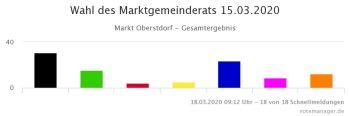 Ergebnis Grafik Gemeinderatswahl