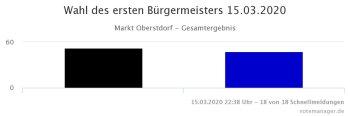 Ergebnis Grafik Bürgermeisterwahl