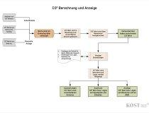 CO2 Fussabdruck Berechnung in KOST Warenwirtschaft