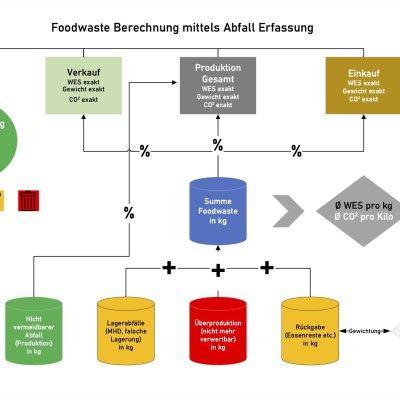 Foodwaste Berechnung in KOST Warenwirtschaft