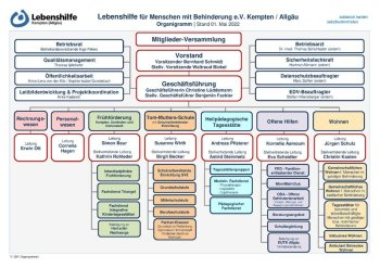 Organigramm Lebenshilfe Kempten