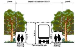 Lichtraumprofil_Verkehrssicherheit