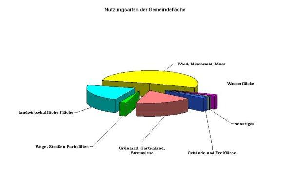 Diagramm Nutzungsarten