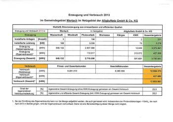 Regenerative Stromerzeugung 2013