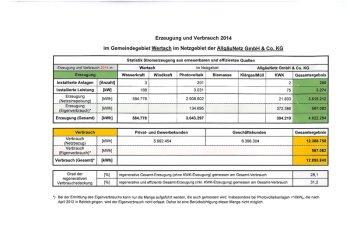 Regenerative Stromerzeugung 2014