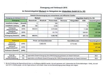 Regenerative Stromerzeugung 2015