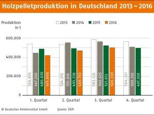 Produktion 2013-2016