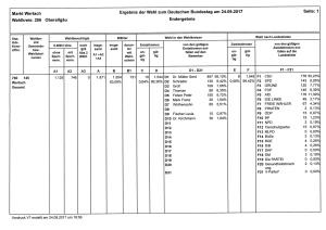 vorl. Ergebnis der Bundestagswahl in Wertach