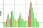 MTB lange Runde Höhenprofil