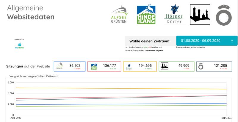 Performance und Effizienz KPI-AGT BHT THG IMG OTM 2020-08-13 NZi