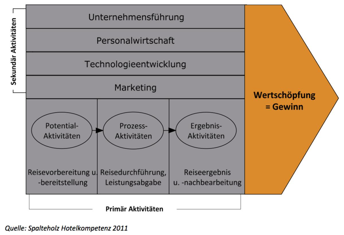 2011 spalteholz - Wertschopfungskette Beispiel