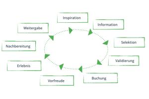 Customer Journey 2.0 © netzvitamine GmbH