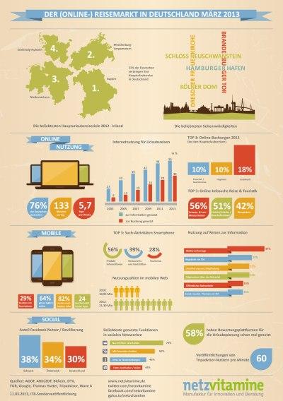 Infografik ITB März 2013 © netzvitamine GmbH