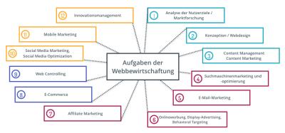 Aufgaben der Web-Bewirtschaftung © netzvitamine GmbH