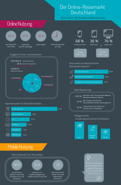 Ausschnitt Infografik: der Online-Reisemarkt Deutschland 2017