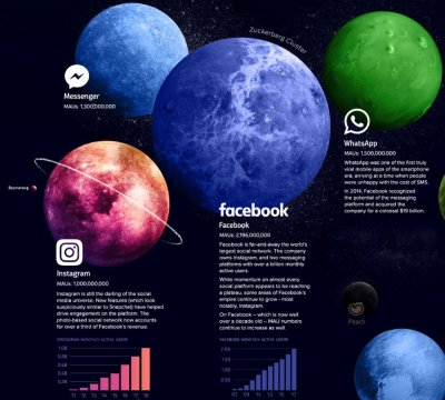 Das Zuckerberg Cluster © onlinemarketing.de