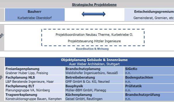 Neubau Therme_Projektbeteiligte