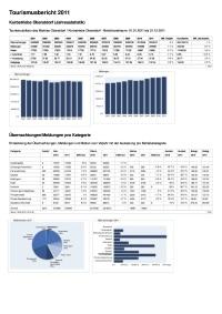 Tourismusbericht 2011