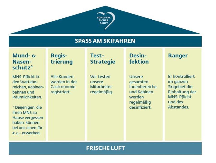 Hygiene-Skifahren 5 Säulen