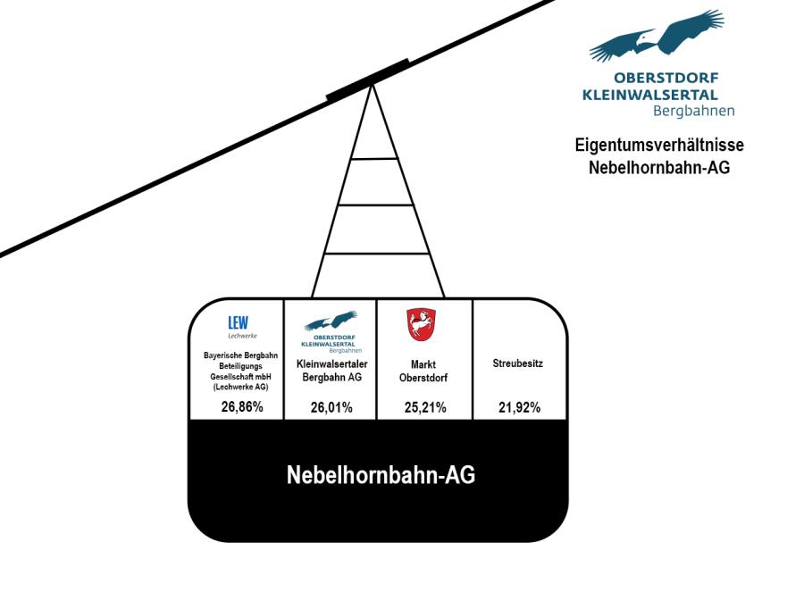 Eigentumsverhältnisse Nebelhornbahn-AG