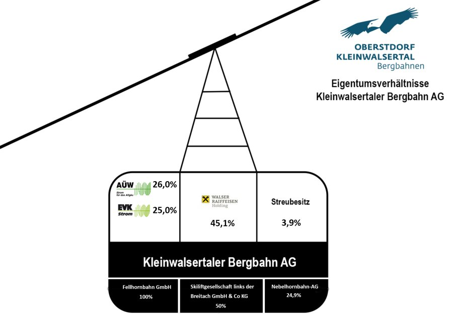 Eigentumsverhältnisse Kleinwalsertaler Bergbahn AG 2019
